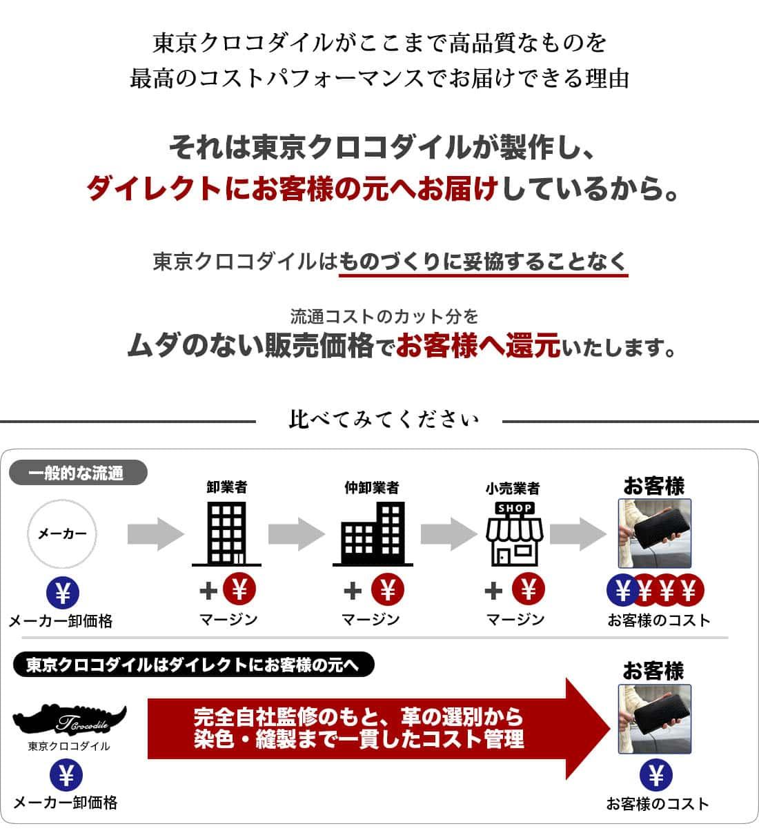 東京クロコダイルの価格の秘密