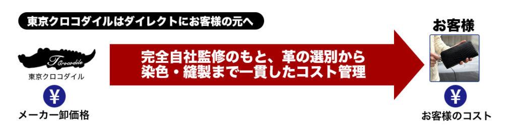 東京クロコダイルの流通と価格の仕組み